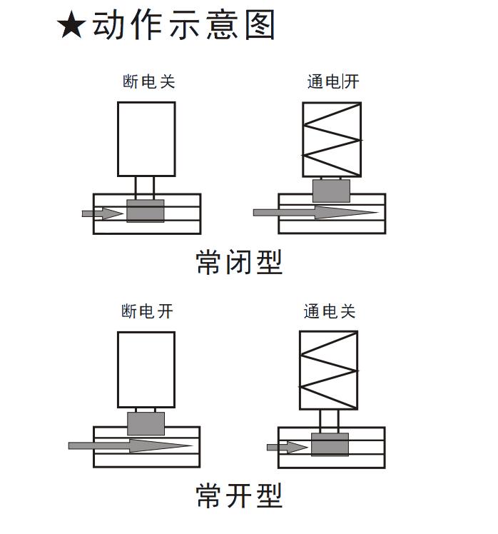 SV6A直动膜片式电磁阀